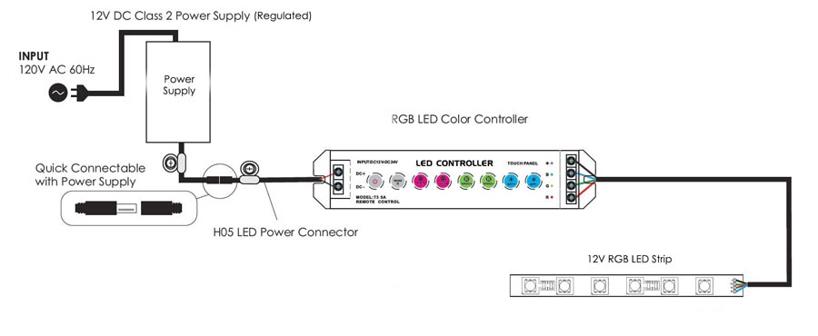 rgb led strip fa30m50-5m-12v-rgb