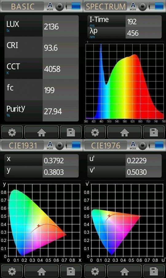 Neutral White strip Photometrics