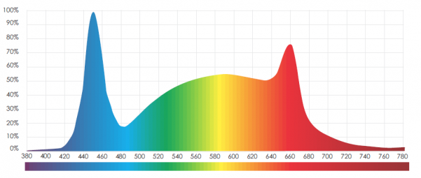 480W LED Grow Panel Spectrum graph